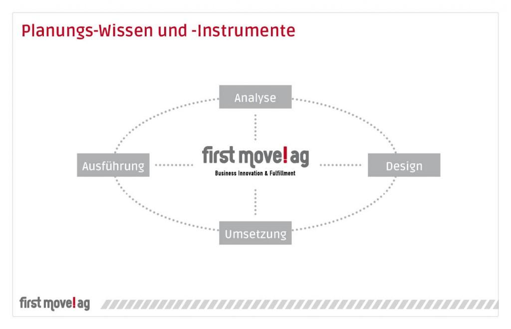 first move!ag - Planungs-Wissen und Instrumente