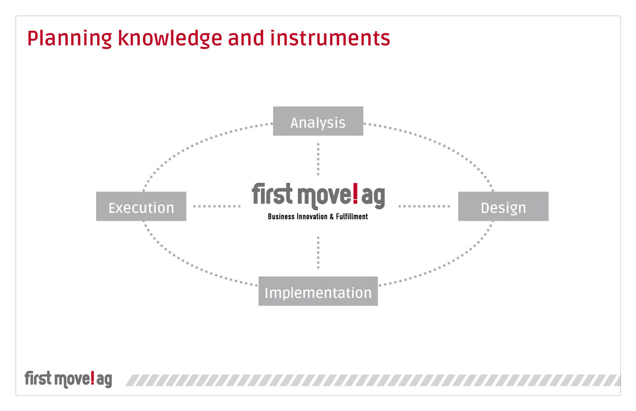 first move!ag - planning knowledge and instruments