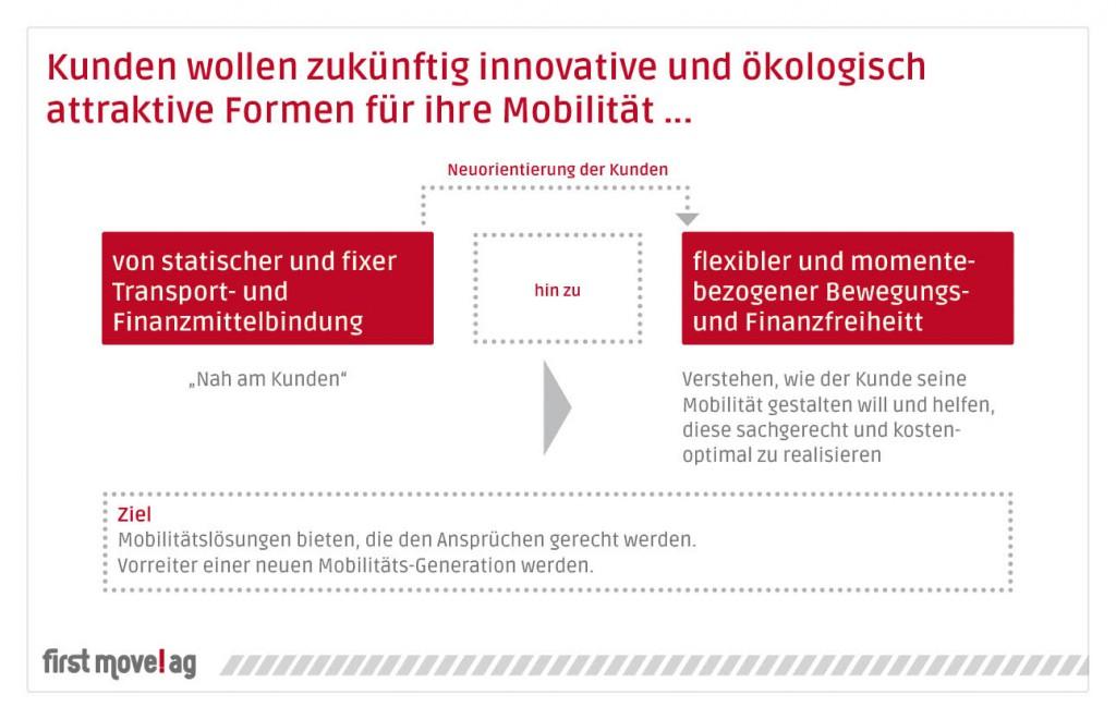 first move!ag - Innovative Mobilitätskonzepte