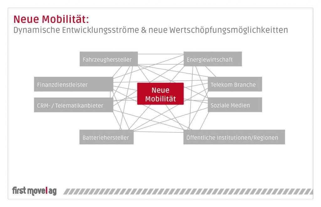 first move!ag - Neue Mobilität